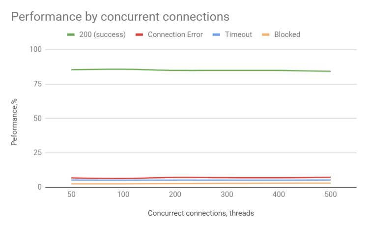 Oxylabs_Performance by concurrent connections