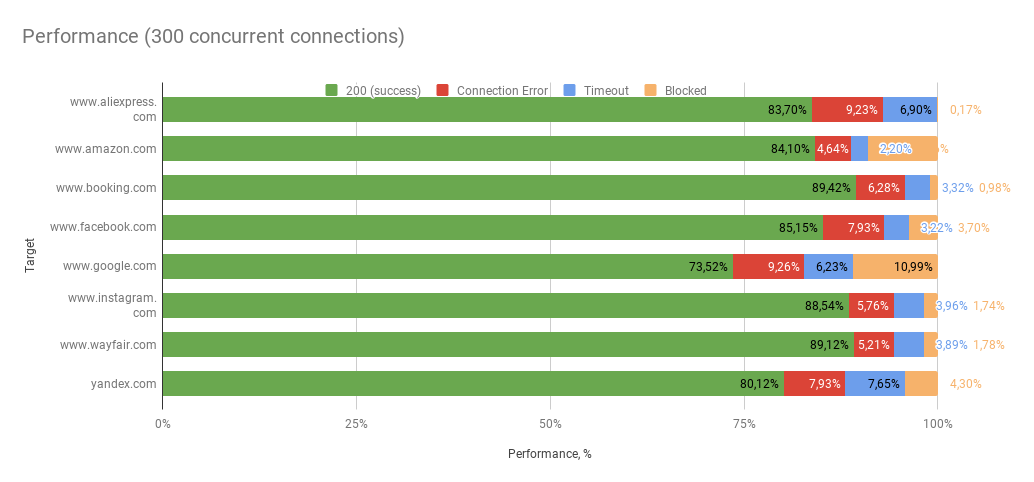 Performance (300 concurrent connections) smartproxy