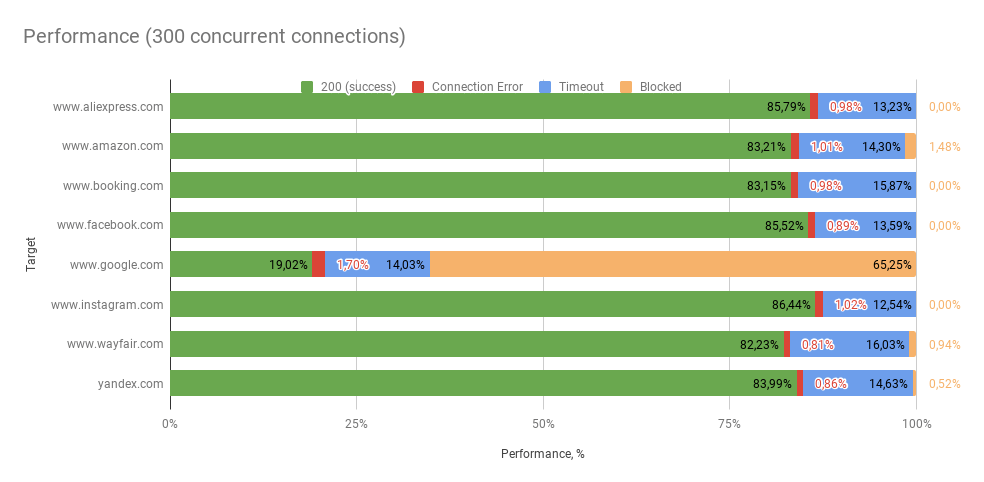 Performance (300 concurrent connections) netnut