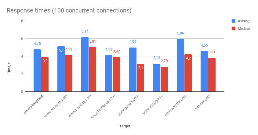Response times (100 concurrent connections) smartproxy