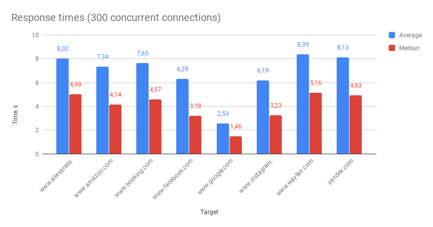 Response times (300 concurrent connections) luminati