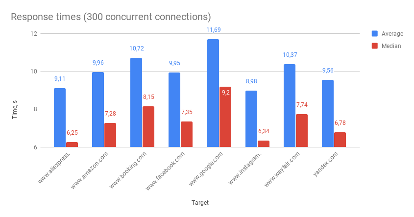 Response times (300 concurrent connections) NetNut