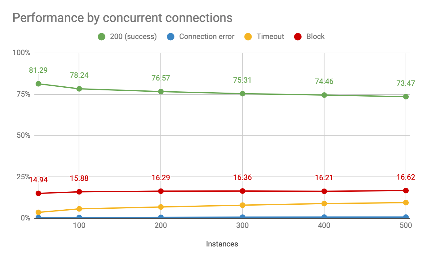 luminati residential concurrent connections