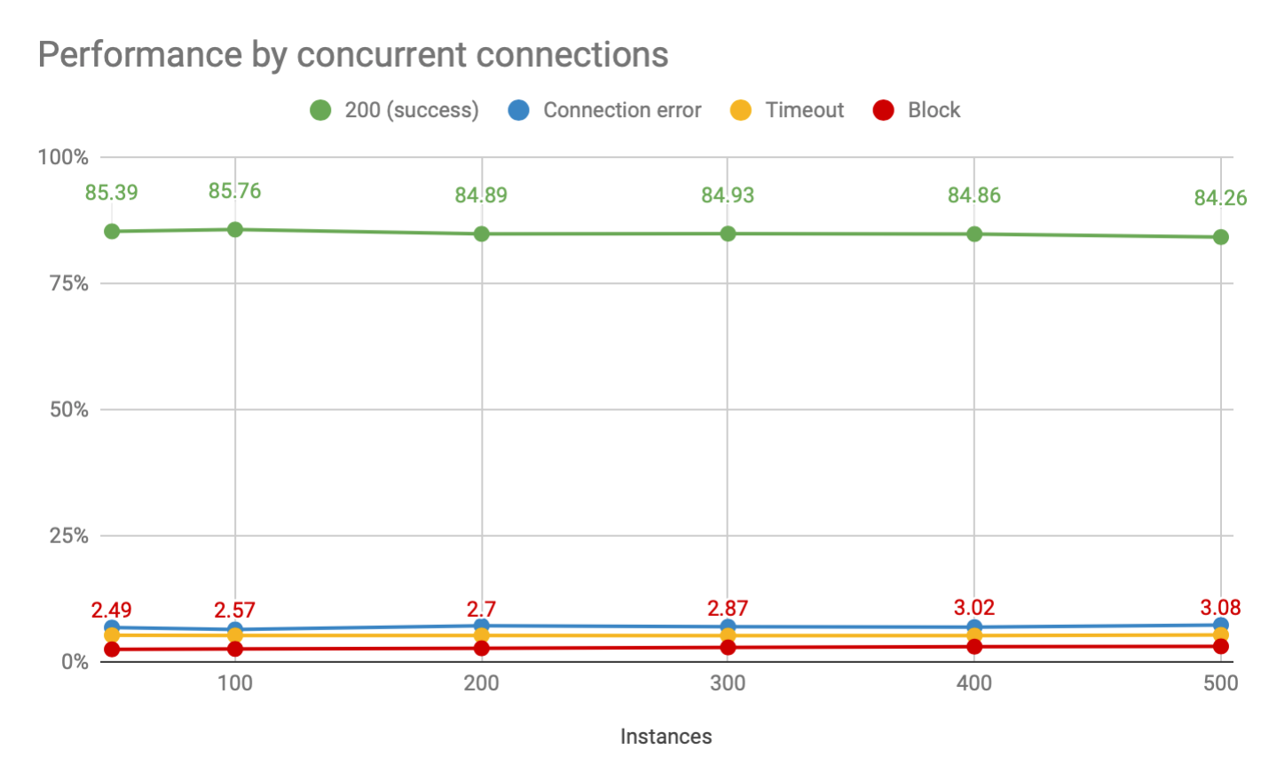 Oxylabs residential proxies performance by concurrent connections