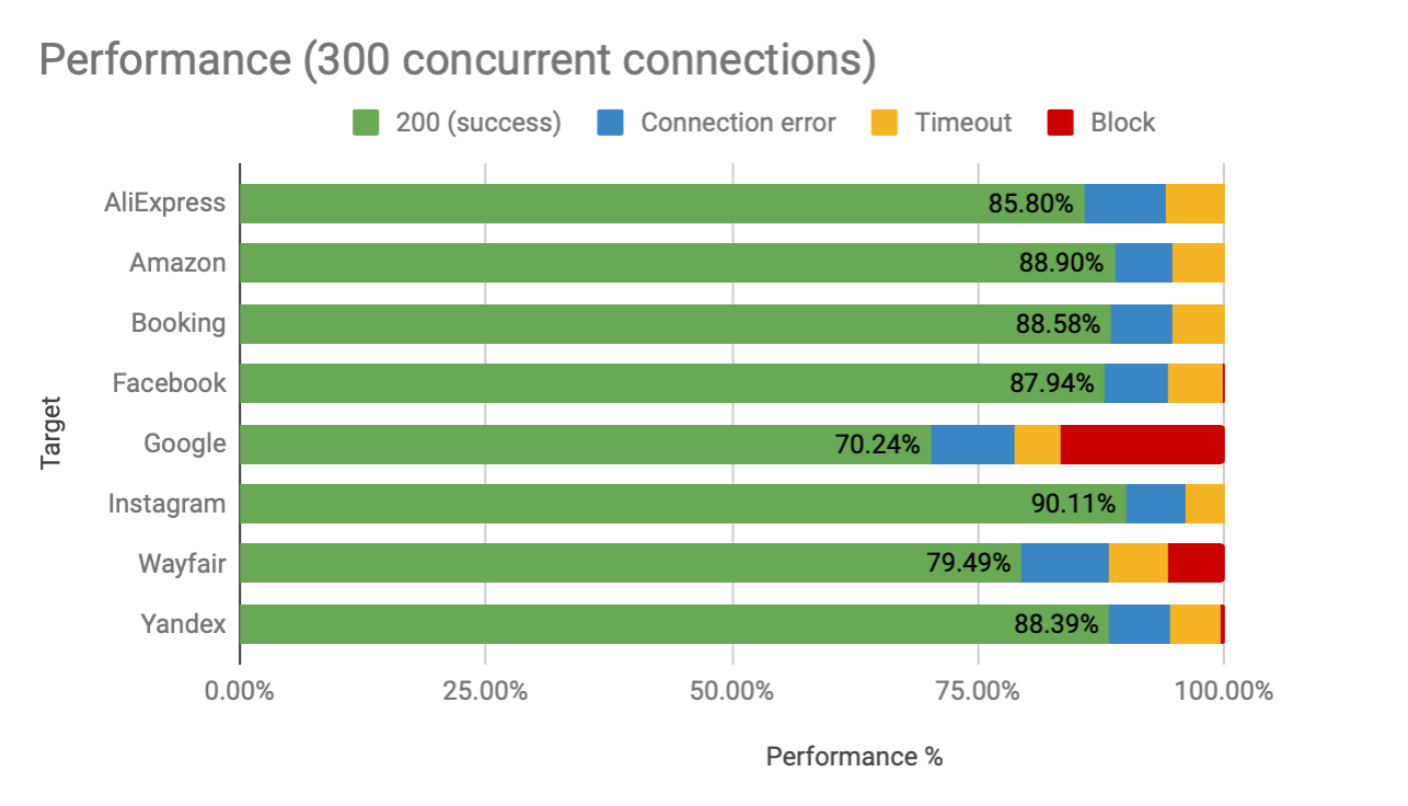 Oxylabs residential proxies performance by 300 concurrent connections