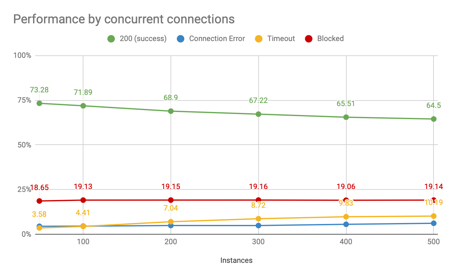 Storm proxies performance by concurrent connections