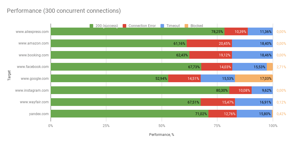 Performance (300 concurrent connections)
