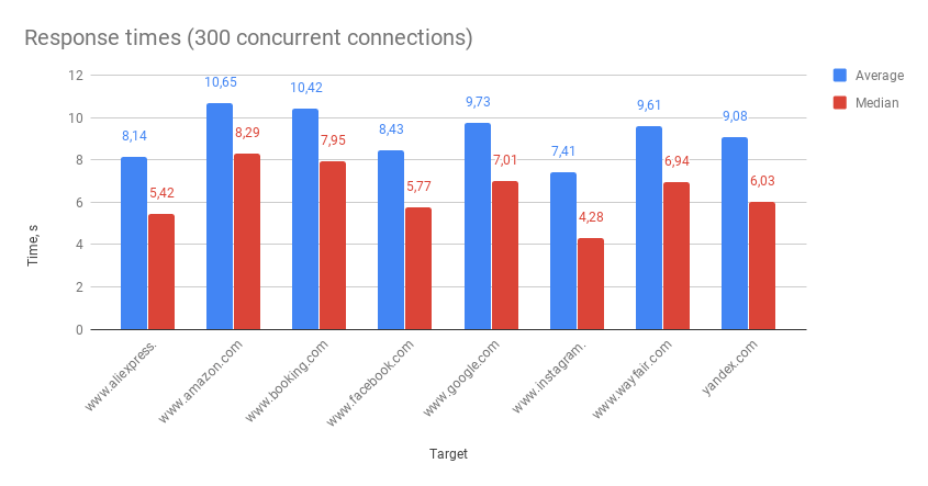 Response times (300 concurrent connections)