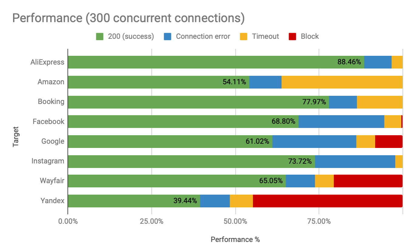 The Proxy Store performance by 300 concurrent connections