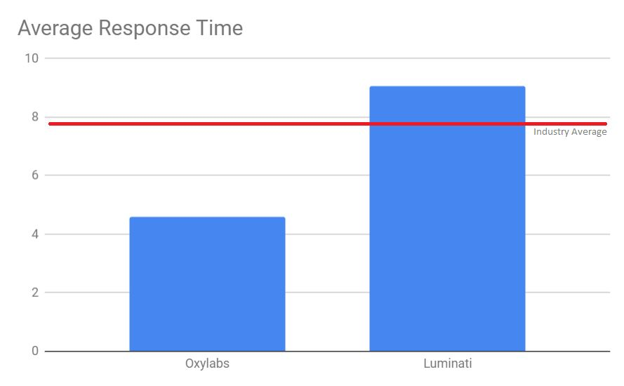 Average Response Time Oxylabs vs Luminati