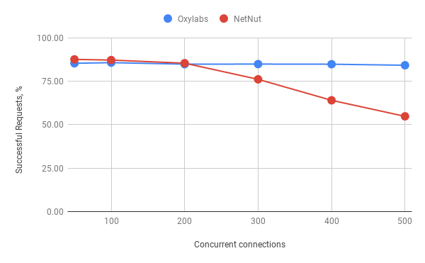 Performance by Concurrent Connections