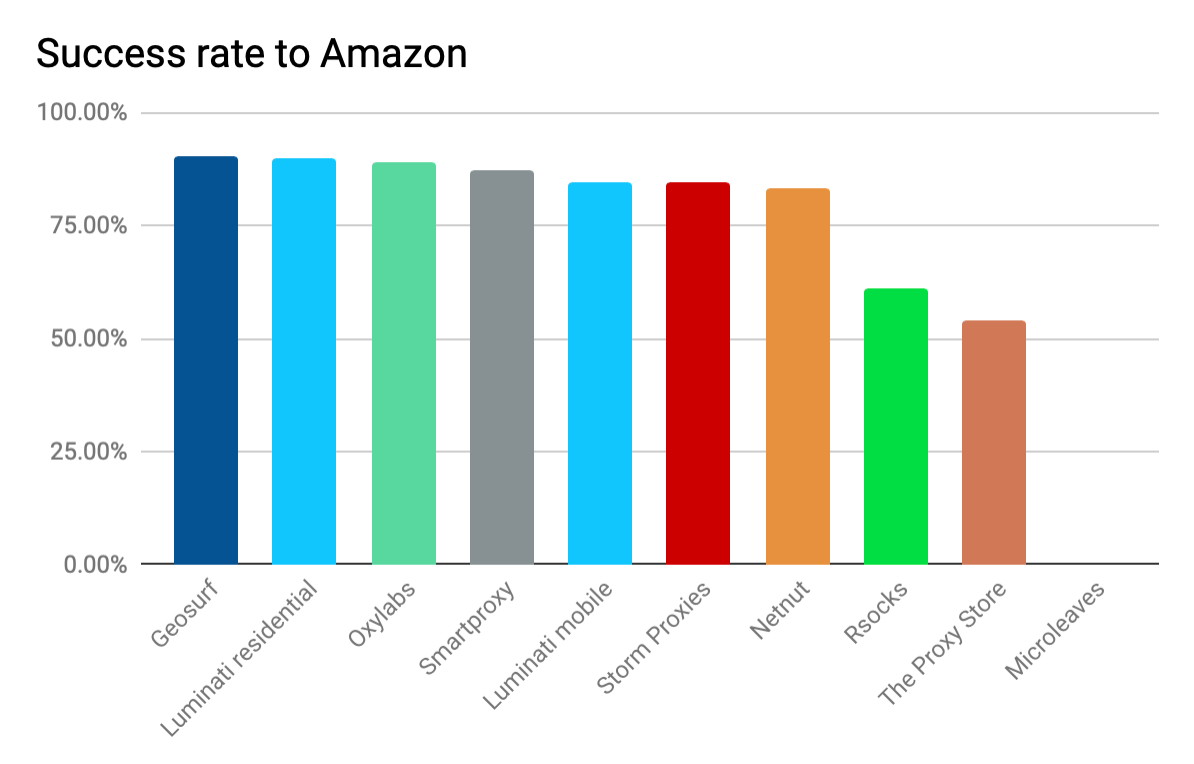 The Ultimate List of the Best Proxy Providers for Amazon | Proxyway