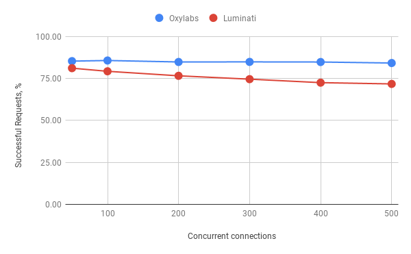oxylabs vs luminati