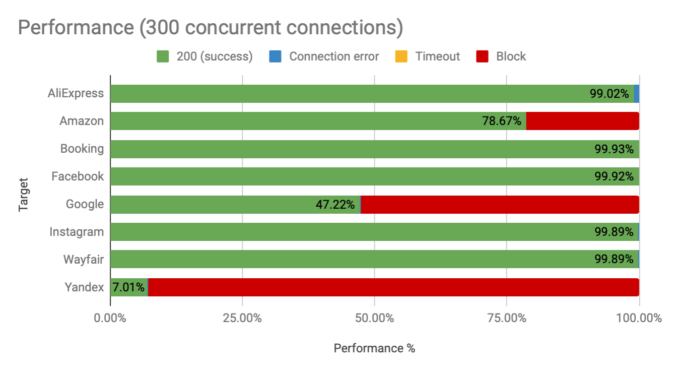 Oxylabs Dedicated proxies performance by concurrent connections
